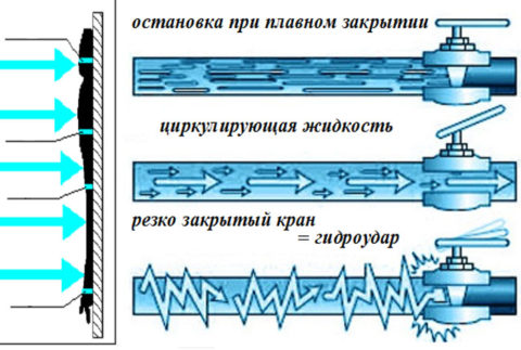 Механизм возникновения гидроудара