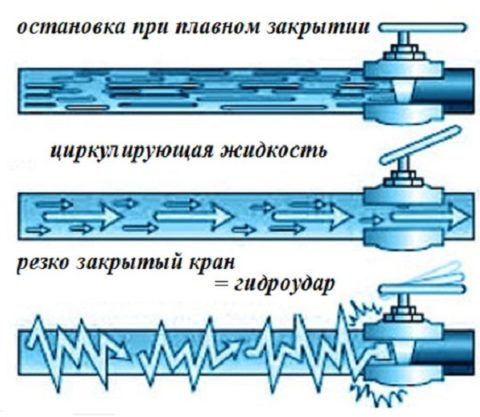 Остановка циркуляции в замкнутом контуре приводит к гидроудару
