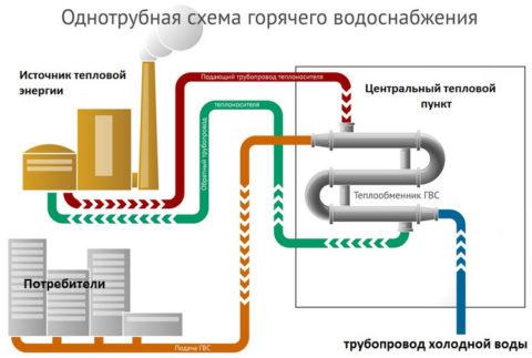 Принципиальная схема закрытой системы теплоснабжения