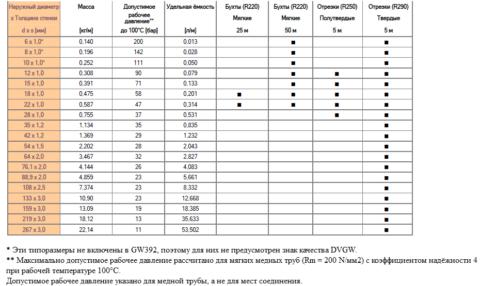 Рекомендованные рабочие давления для диаметров 6 - 267 миллиметров