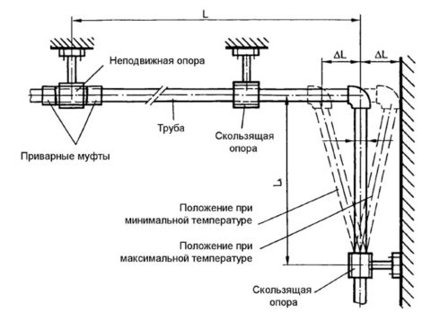 Самокомпенсация полипропиленового водопровода ГВС