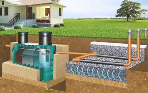 Септик с отводом очищенной воды на поле фильтрации