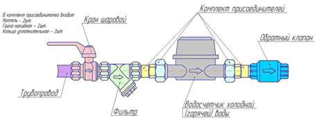 Схема водомерного узла с обратным клапаном после водосчетчика