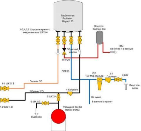 Так подключаются электрокотлы двухконтурные отопление — горячее водоснабжение. Два вывода используются для присоединения розливов отопления, два — для подключения к подпитке от ХВС и розливу горячей воды