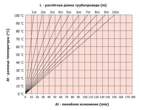 Удлинение полипропиленового трубопровода при нагреве