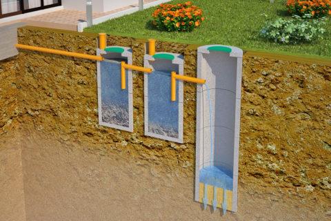 Устройство двухкамерного септика: твердые фракции стоков остаются в отстойнике, очищенная вода впитывается в грунт