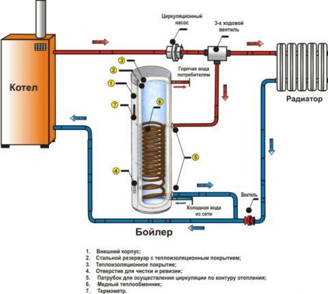Устройство и схема подключение бойлера косвенного нагрева