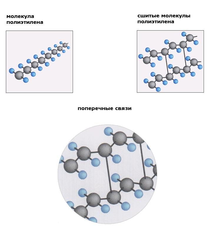 Различия в структуре обычного и сшитого полиэтилена