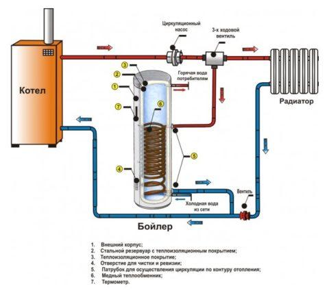 Бойлер косвенного нагрева в контуре отопления с твердотопливным котлом