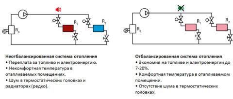 Двухтрубная тупиковая система отопления требует обязательной балансировки — ограничения проходимости подводок ближних к котлу приборов