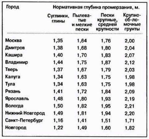 Глубины промерзания в некоторых российских городах в зависимости от типа грунта