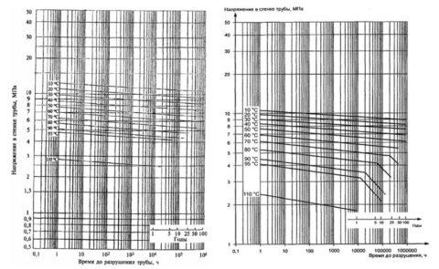 Графики долговременной прочности для PEX (слева) и термостойкого полиэтилена PERT (справа)