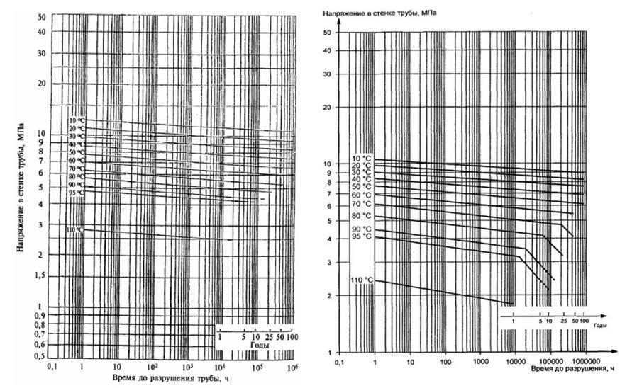 Температурное расширение труб из сшитого полиэтилена 38