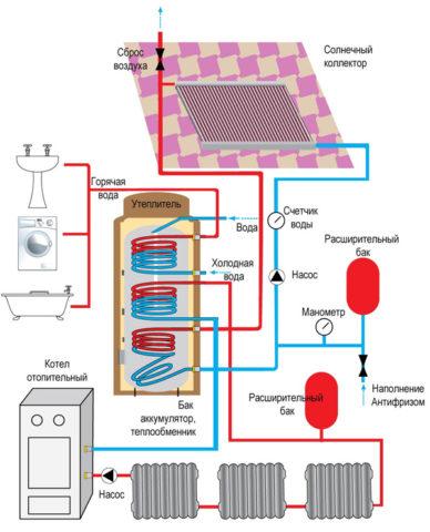 Использующая твердое топливо и солнечный коллектор схема: отопление и водоснабжение требуют растопки один раз в сутки или реже