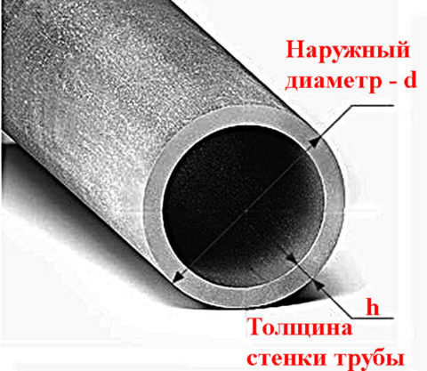 Наружный и внутренний диаметр различаются на удвоенную толщину стенки