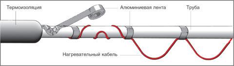 Наружный кабельный обогрев: кабель укладывается в общую с трубой теплоизоляционную оболочку