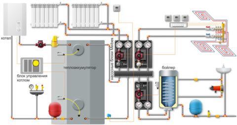 Отличие этой схемы систем отопления и водоснабжения дома в том, что в качестве источника тепла она использует электрокотел