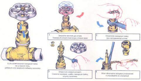 Последовательность набивки сальника на винтовом вентиле