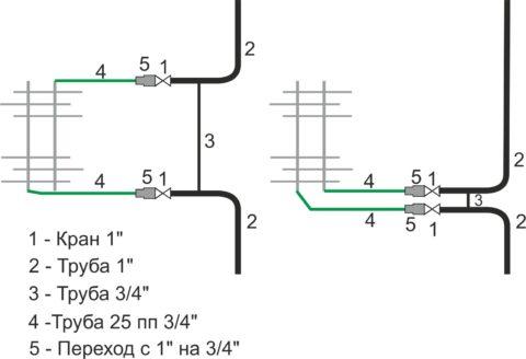 Правильное подключение полотенцесушителя — с байпасом между врезками в стояк и кранами