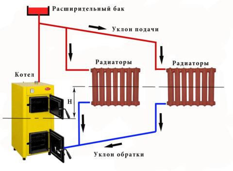 Принципиальная схема гравитационной отопительной системы