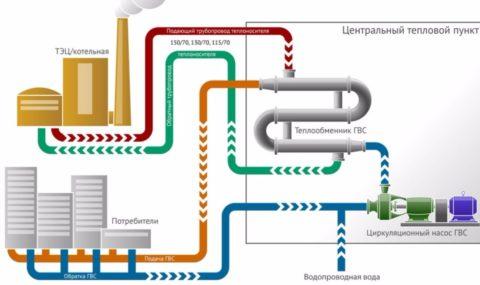 Принципиальная схема ГВС при закрытой схеме теплоснабжения
