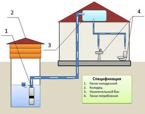 Простейшая схема: накопительное водоснабжение с подачей воды самотеком