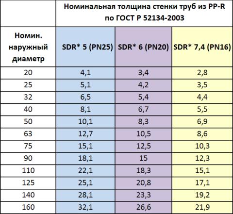 Самые прочные трубы — PN25 (с рабочим давлением в 25 атмосфер)