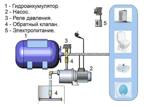 Схема автономного водоснабжения с гидроаккумулятором