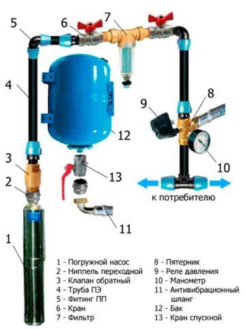 Схема автономного водоснабжения с насосом и гидроаккумулятором