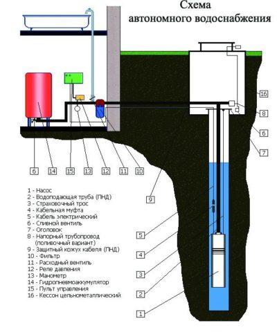 Схема автономного водоснабжения с подачей воды из скважины