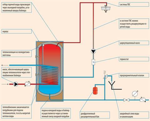 Схема ГВС с бойлером косвенного нагрева и циркуляционным насосом