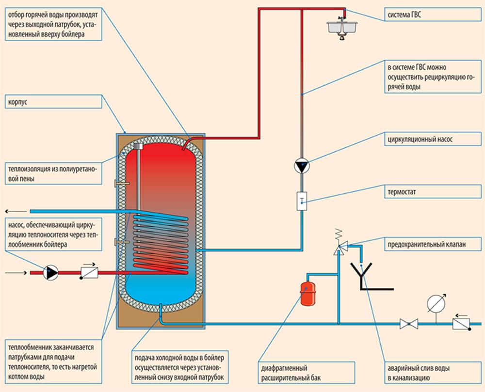 Схема рециркуляции воды в частном доме