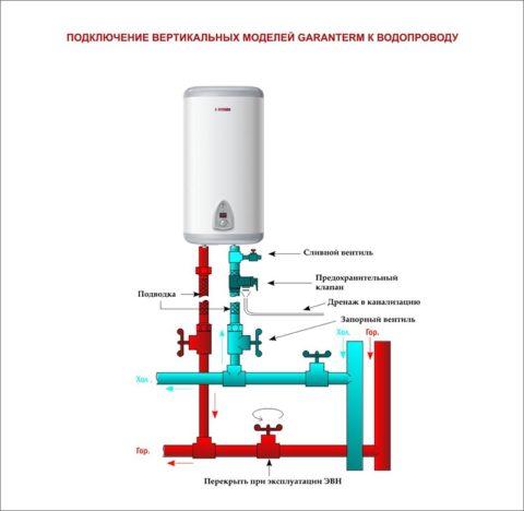 Схема подключения к водопроводу резервного электрического бойлера