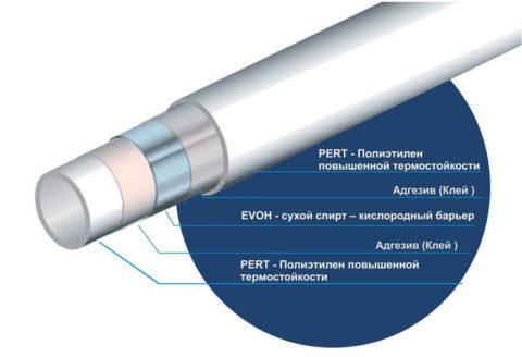 Структура термостойкого металлопластика