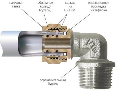 Так устроен компрессионный фитинг для металлопластика