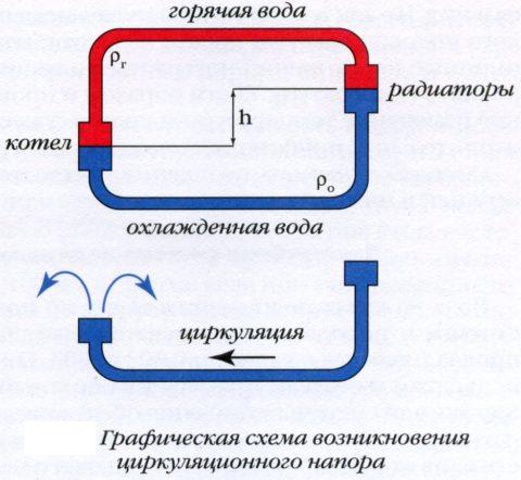 Теплоноситель приводит в движение перепад по высоте между участками с одинаковой температурой в теплообменнике котла и в отопительных приборах