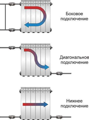 Три варианта подключения секционного радиатора