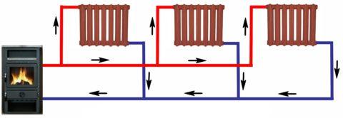 Тупиковая двухтрубная разводка: ближние к котлу радиаторы горячее дальних, поскольку большая часть теплоносителя циркулирует через них