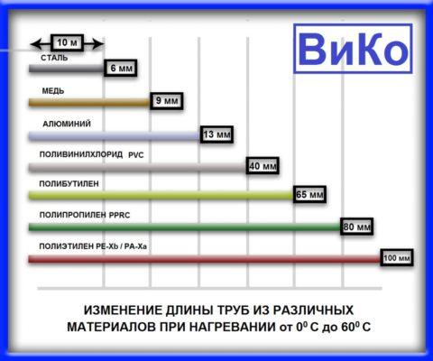 Удлинение при нагреве материалов, применяющихся при монтаже систем водоснабжения
