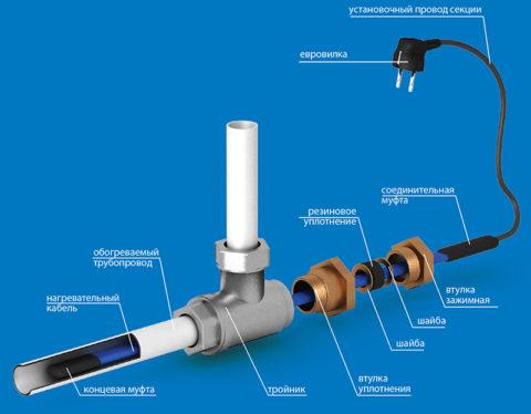 Ввод греющего кабеля в водопровод