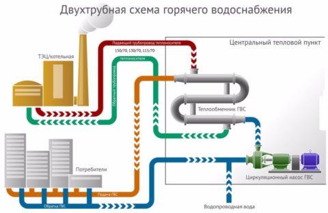 Закрытая схема теплоснабжения