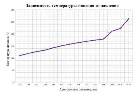 Зависимость температуры кипения воды от давления