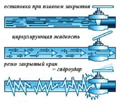 Мгновенная остановка циркуляции приводит к скачку давления — гидроудару