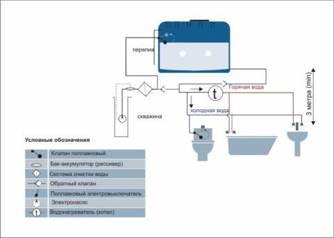 Схема с емкостью, скважинным насосом и самотечным водопроводом