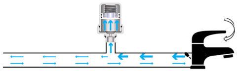Срабатывание мембранного бачка (или гидрокомпенсатора) в водопроводе с последовательной разводкой