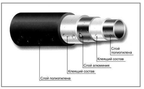 Структура металлопластика