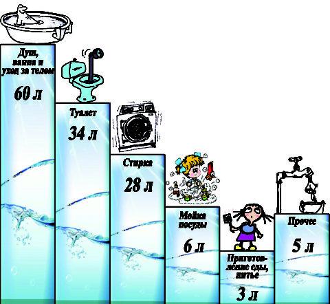 Структура расходов воды на хознужды