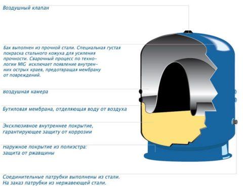 Устройство мембранного гидроаккумулятора