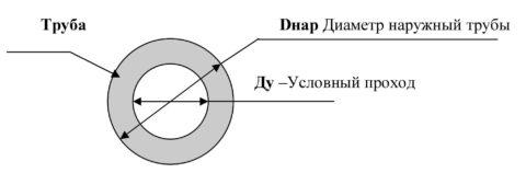 Внешний диаметр и условный проход различаются на удвоенную толщину стенки трубы