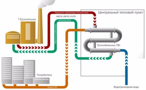 Закрытая схема теплоснабжения: теплоноситель используется для нагрева воды из системы ХВС